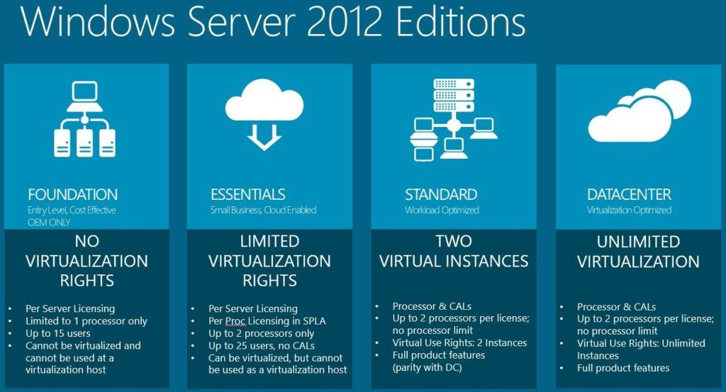 Windows Server 2012 ISO download 64 bit (x64) full version
